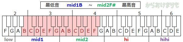音域-最低音mid1B-最高音mid2F#