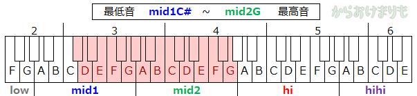 音域-最低音mid1C#-最高音mid2G