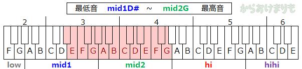 音域-最低音mid1D#-最高音mid2G