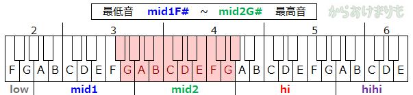 音域-最低音mid1F#-最高音mid2G#