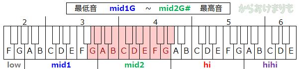 音域-最低音mid1G-最高音mid2G#
