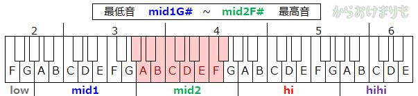 音域-最低音mid1G#-最高音mid2F#