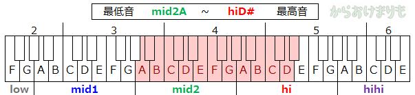 音域-最低音mid2A-最高音hiD#