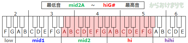 音域-最低音mid2A-最高音hiG#
