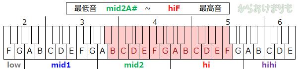 音域-最低音mid2A#-最高音hiF