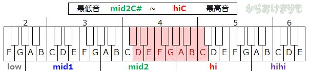 音域-最低音mid2C#-最高音hiC