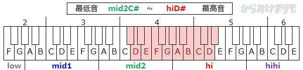 音域-最低音mid2C#-最高音hiD#