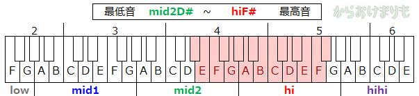 音域-最低音mid2D#-最高音hiF#