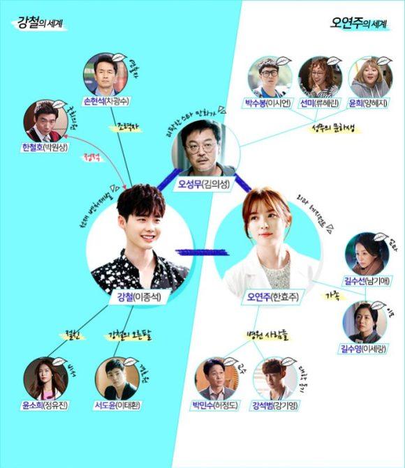 韓国ドラマ W 人物相関図