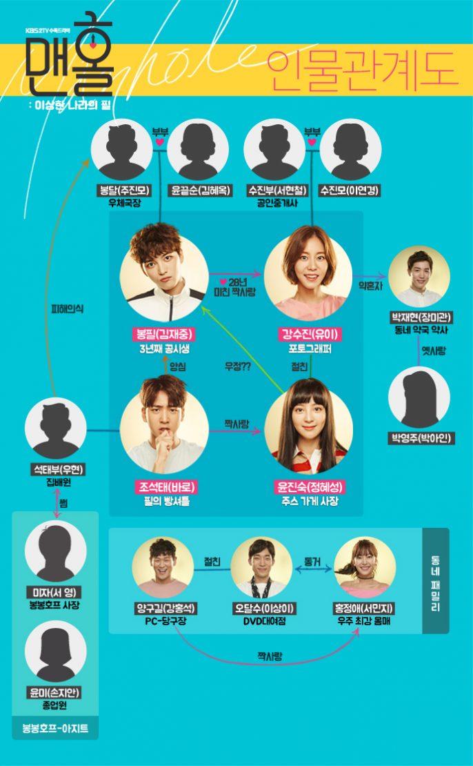 「マンホール 韓国ドラマ」の画像検索結果