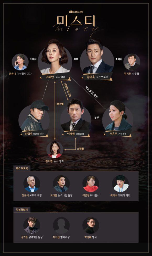 韓国ドラマ ミスティー 人物関係図(人物相関図)