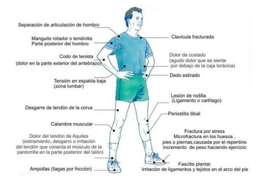 lesiones-deportivas-comunes