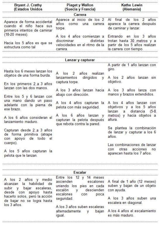 desarrollo-de-las-habilidades-motrices-basicas-en-1-5-05