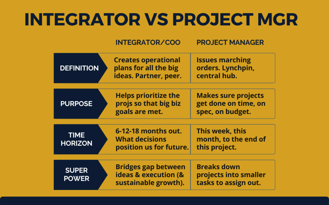 Does your business need an integrator, a coo (or a PM)?