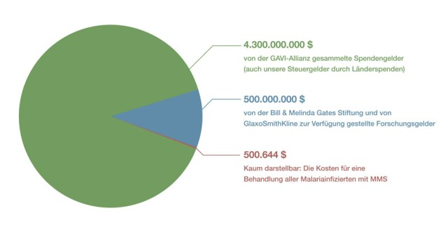 Kosten zur Behandlung von Malaria mit MMS im Vergleich zu Forschungs- und Spendengeldern