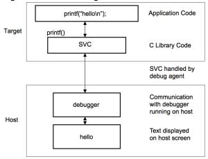 ARM Semihosting