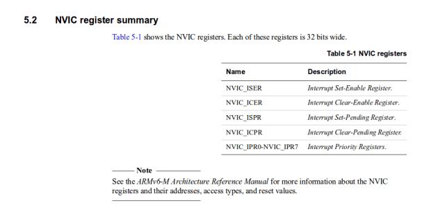 cortexM0+ NVIC