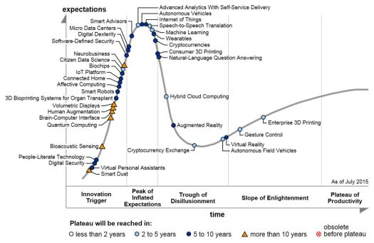 Gartner-Emerging-Technologies-Hype-Cycle-Graphic