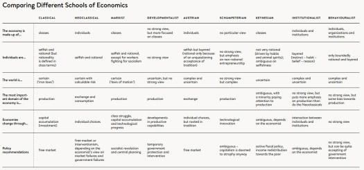 Nine Schools of Economic Thought