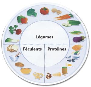 rééquilibrage_alimentaire_karinealook