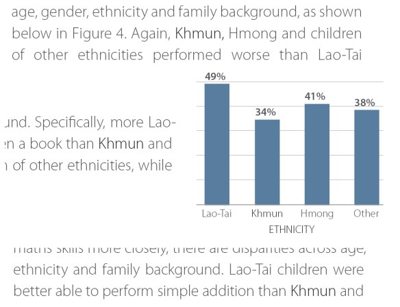 "Examples from a World Bank report which repeatly refers to a ""Khmun"" ethnic group -- which does not exist."