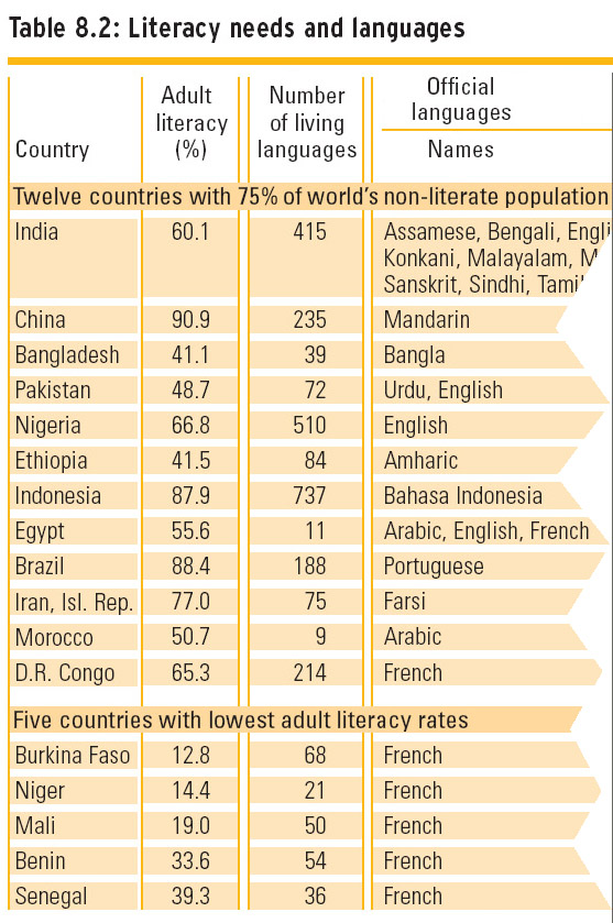 UNESCO table from 2006 shows that worldwide, the 5 countries with lowest literacy rates were all former colonies of France. They had suffered under Francophonie policies, which prioritized the spread of French over local educational needs.