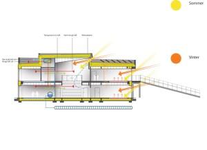'Dragen' Children's House by C F Møller Architects