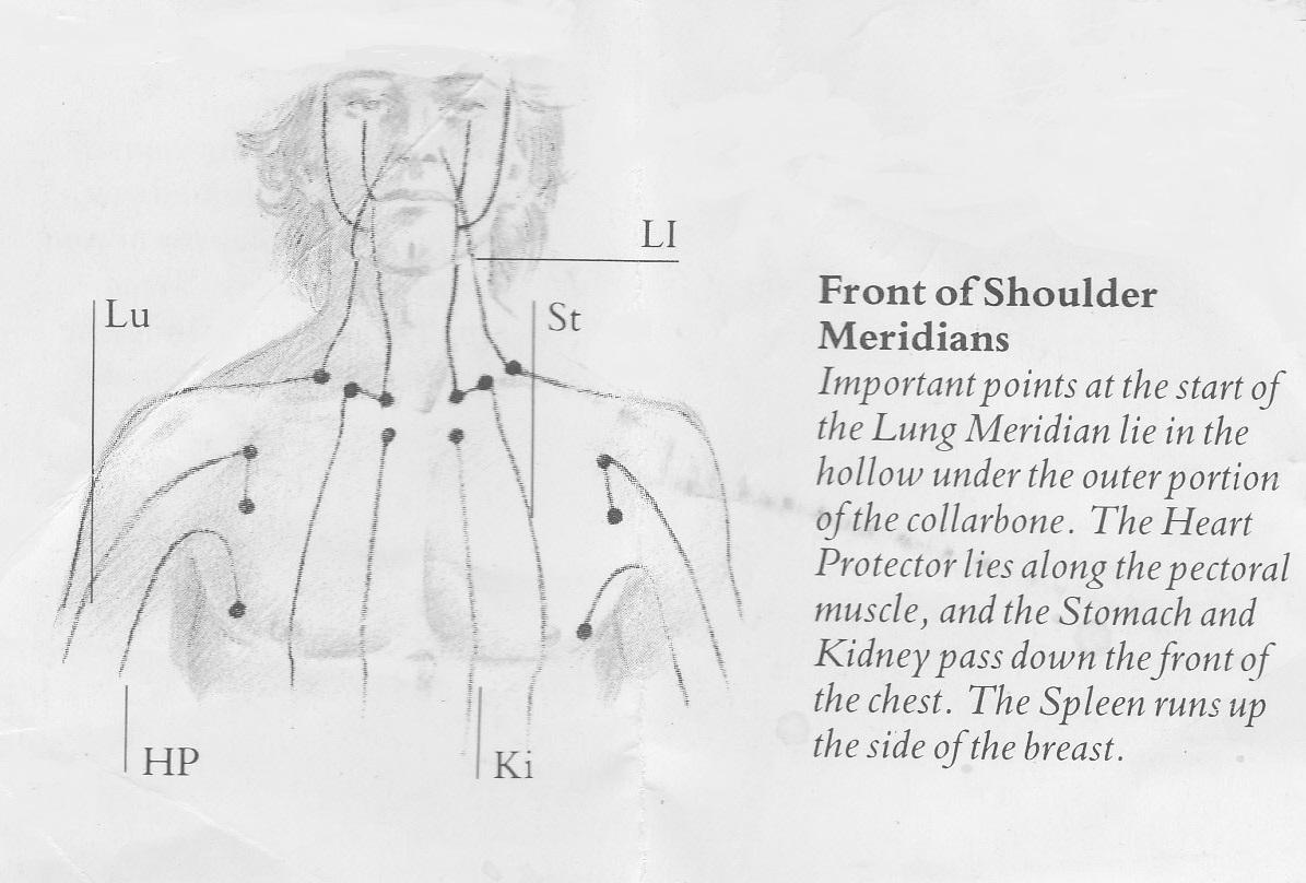 Metaphysical Cause Of Shoulder Upper Back Pain