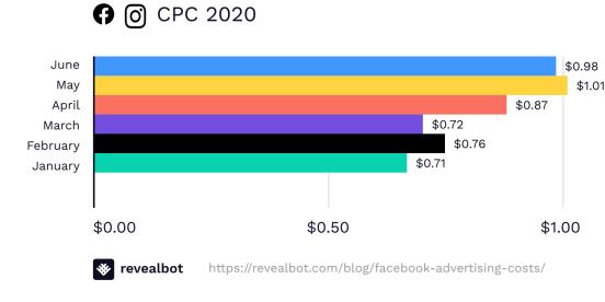 Facebook ads cost in 2020