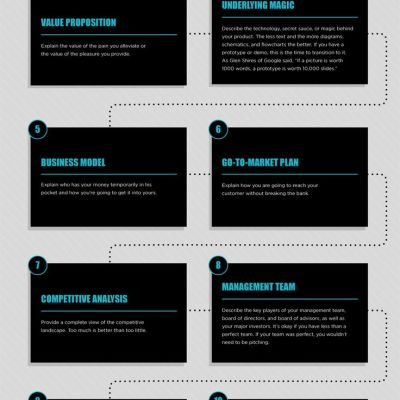 The Only 10 Slides You Need In a Pitch