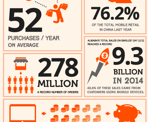 Alibaba in Numbers – Statistics and Trends