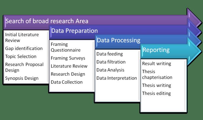 Academics Solution Karo research