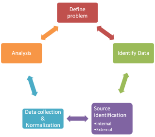 secondary research process karo research