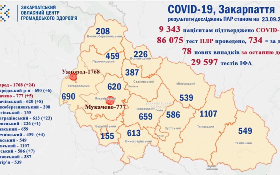 78 új fertőzöttet regisztráltak Kárpátalján