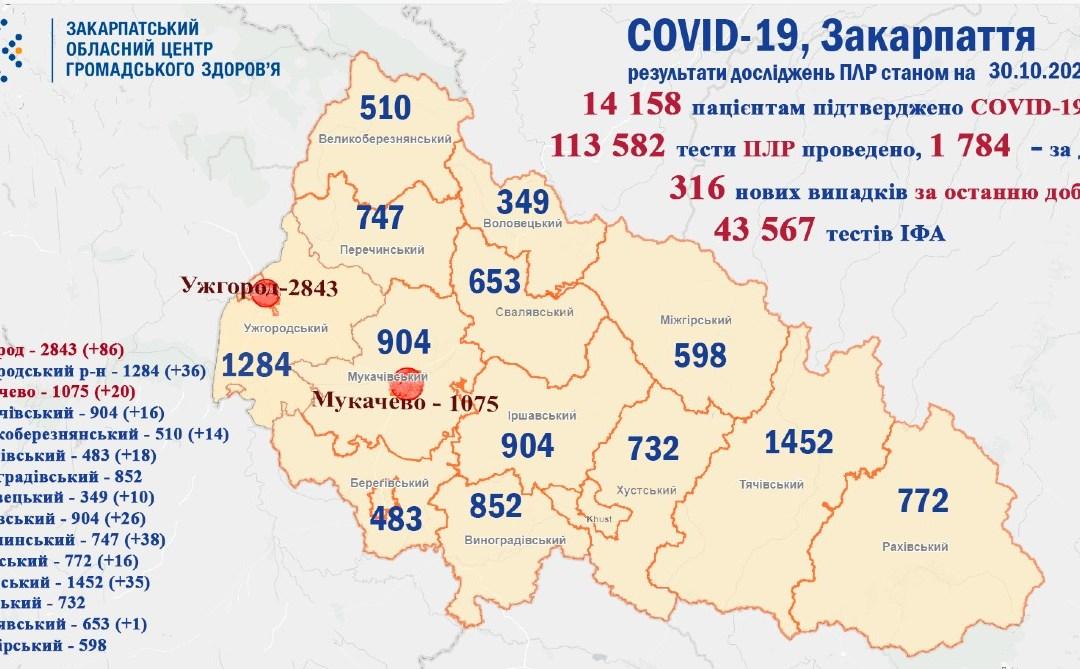 Koronavírus: 316 új fertőzöttet és 5 halálesetet regisztráltak Kárpátalján