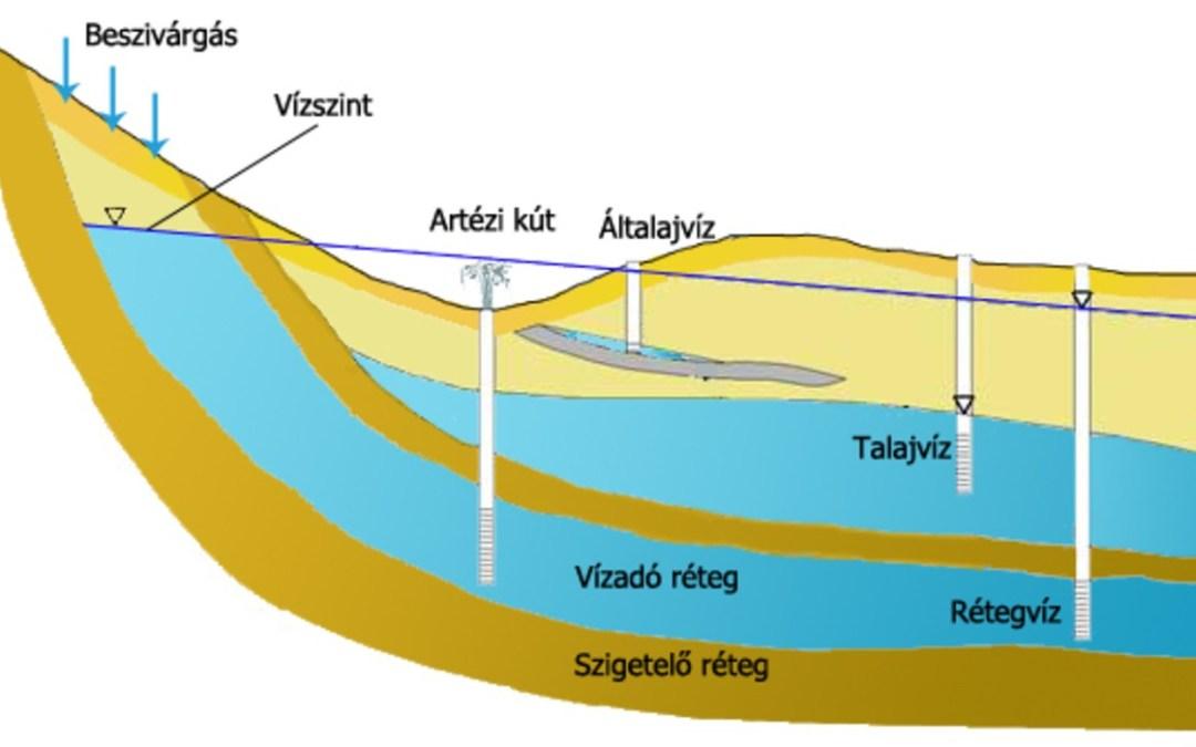 Dióhéjban: felszín alatti vizek