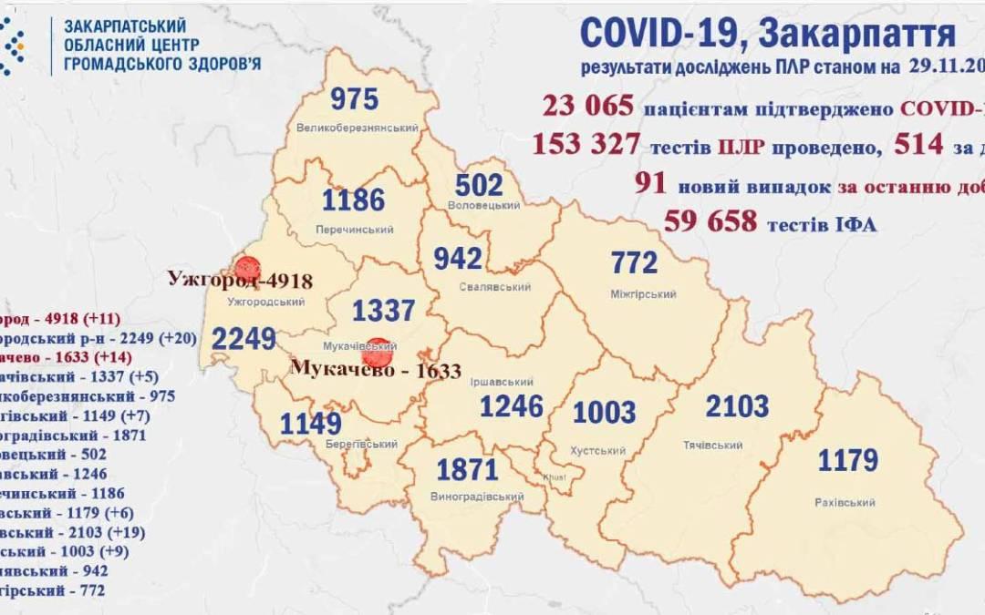 Újabb 91 koronavírus-fertőzöttet regisztráltak Kárpátalján