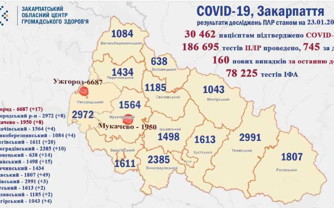 Több mint 27 ezren épültek fel a koronavírusból Kárpátalján