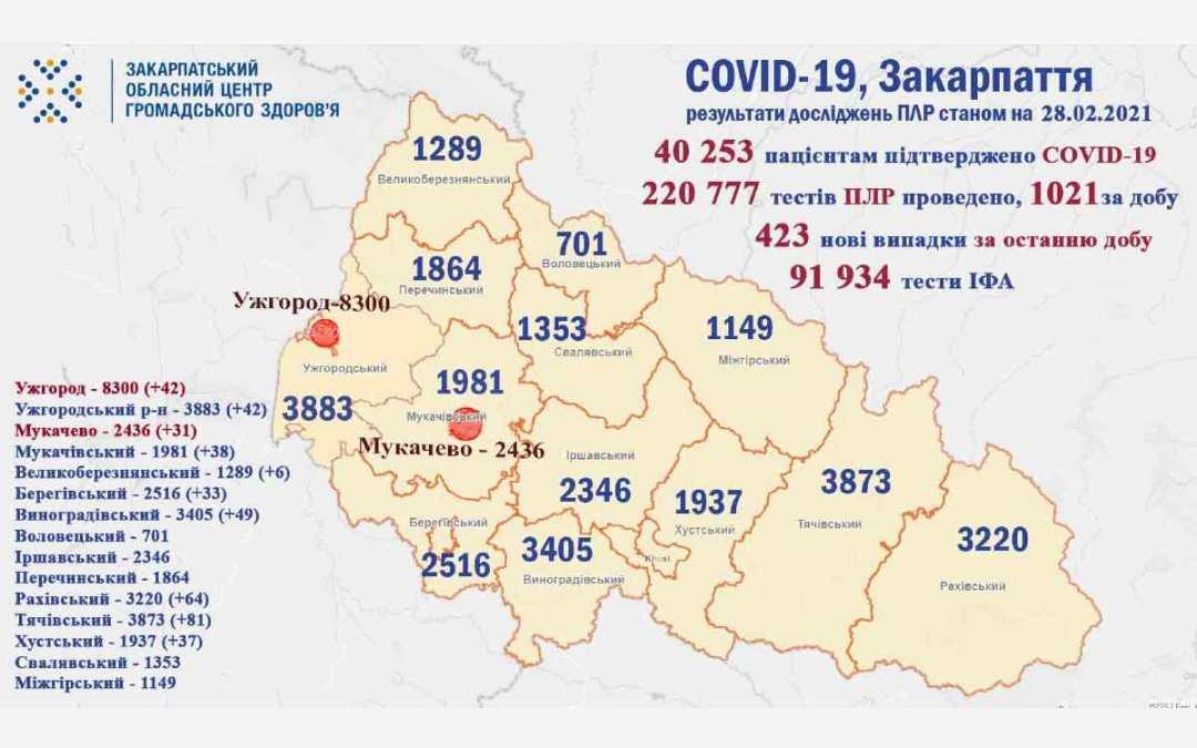 Koronavírus: továbbra is rendkívül magas az esetszám Kárpátalján