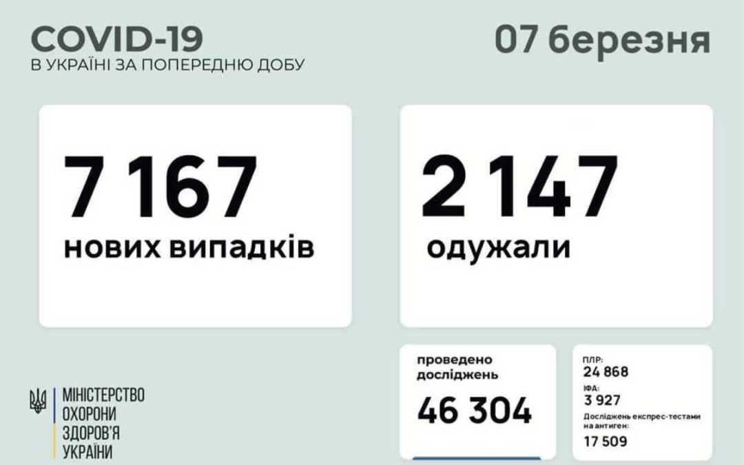 Több mint hétezerrel nőtt a koronavírusosok száma Ukrajnában