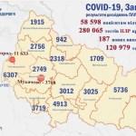 Koronavírus Kárpátalján: 187 új fertőzött, 7 halálos áldozat