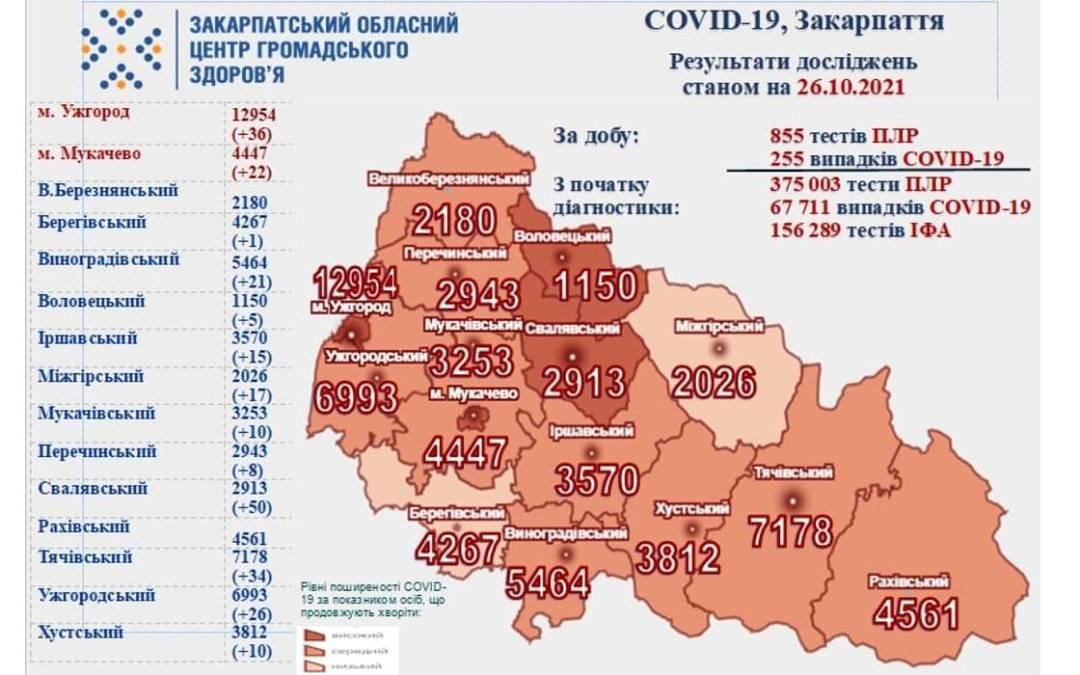 255 új koronavírusos megbetegedést regisztráltak Kárpátalján