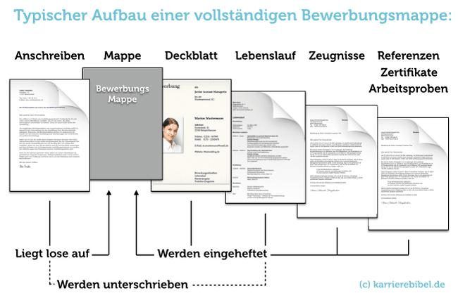Tabellarischer Lebenslauf: Aufbau, Tipps & Gratis Lebenslauf-Editor