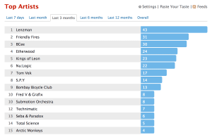 The studio soundtrack – Last.fm stats from the last 3 months.