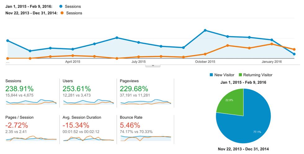 data-google-analytics