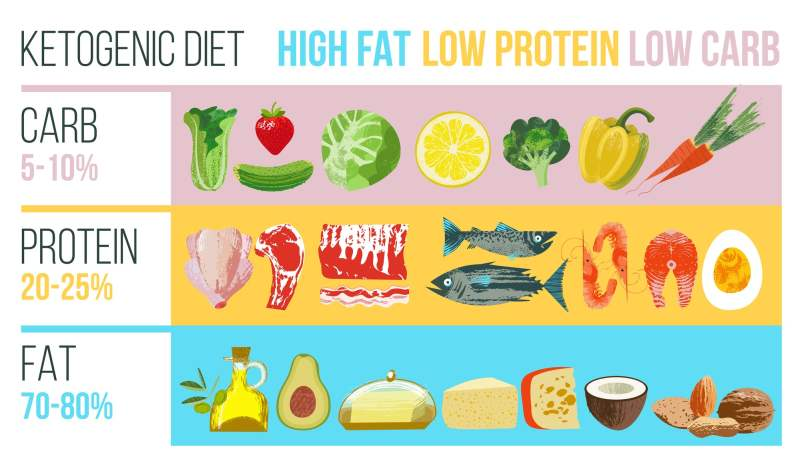a graphic with the macros for a keto diet