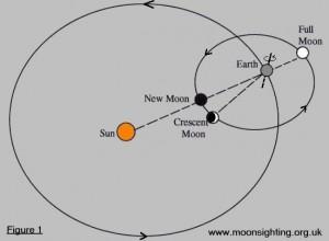 New Moon & Crescent Moon