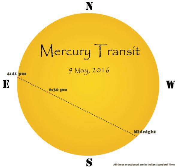 Transit of Mercury Diagram