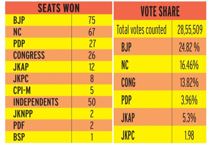 110 seats to Gupkar Alliance, 75 to BJP, 50 to Independents