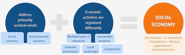 Pragmatic solutions for the economic challenges caused by Covid